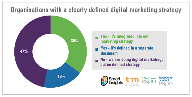 Percentage of businesses with a digital marketing strategy? [#ChartoftheDay]
