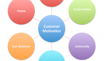 Digital Marketing Models: 6Cs of online customer motivation