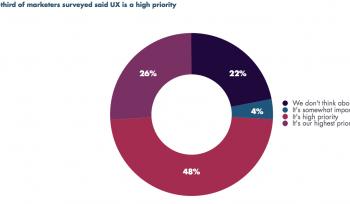 User experience a high priority for almost three quarters of marketers [#ChartoftheDay]