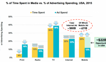 How much are you investing in mobile advertising? #ChartoftheDay