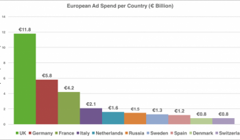 Which European country tops the ad spend? [#ChartoftheDay]