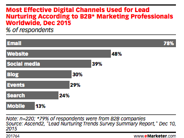 New trends affecting the B2B marketing industry this year