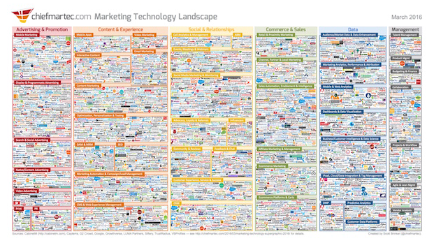 Applying the 70:20:10 rule to marketing technology