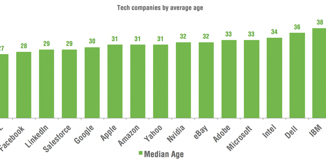 Average age of tech company's employees [#ChartoftheDay]