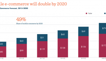 Mobile commerce to double by 2020 [#ChartoftheDay]