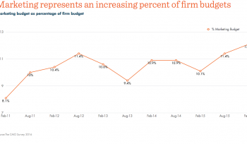 Marketing spend accounts for ever greater percentage of firms budgets [#ChartoftheDay]