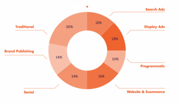 The average marketing budget spends 48% on advertising, but how does it breakdown?