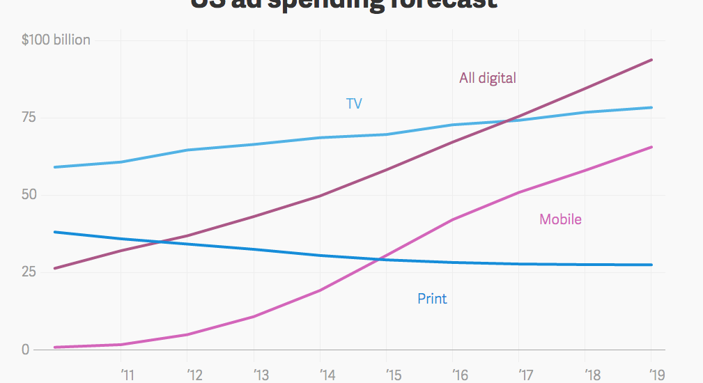 US digital ad spend to outstrip TV this year, all thanks to mobile [#ChartoftheDay]