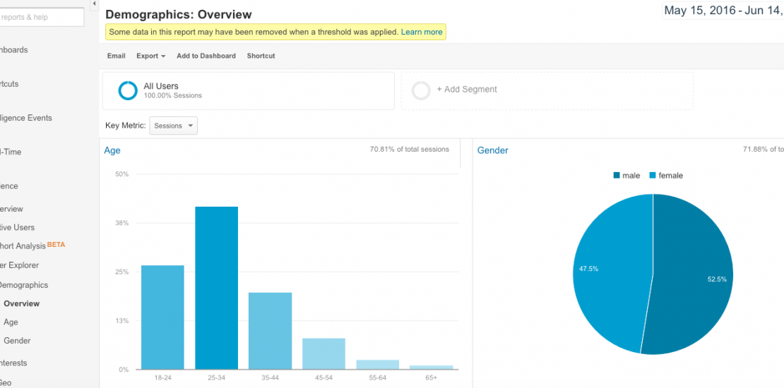 How to review your customer vs visitor demographic profiles in Google Analytics