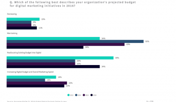 How marketing budgets are shifting in 2016 [#ChartoftheDay]
