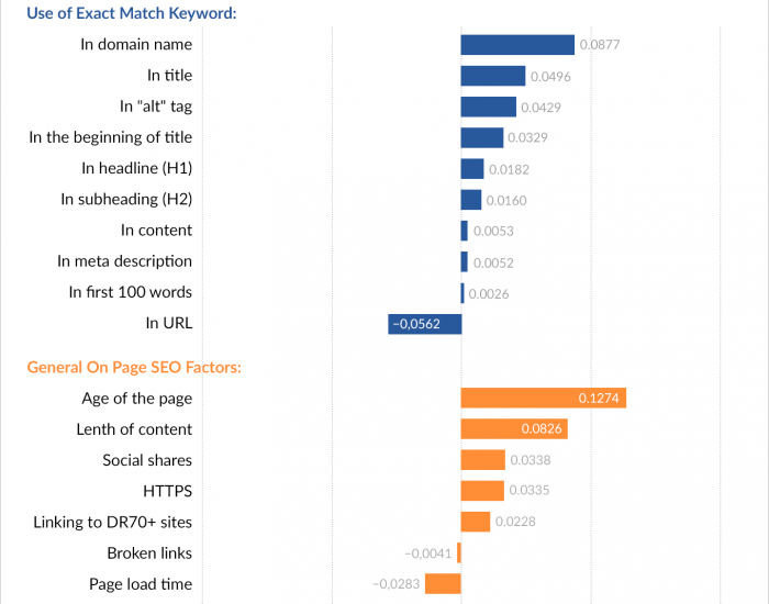 On Page SEO Factors [#ChartoftheDay]