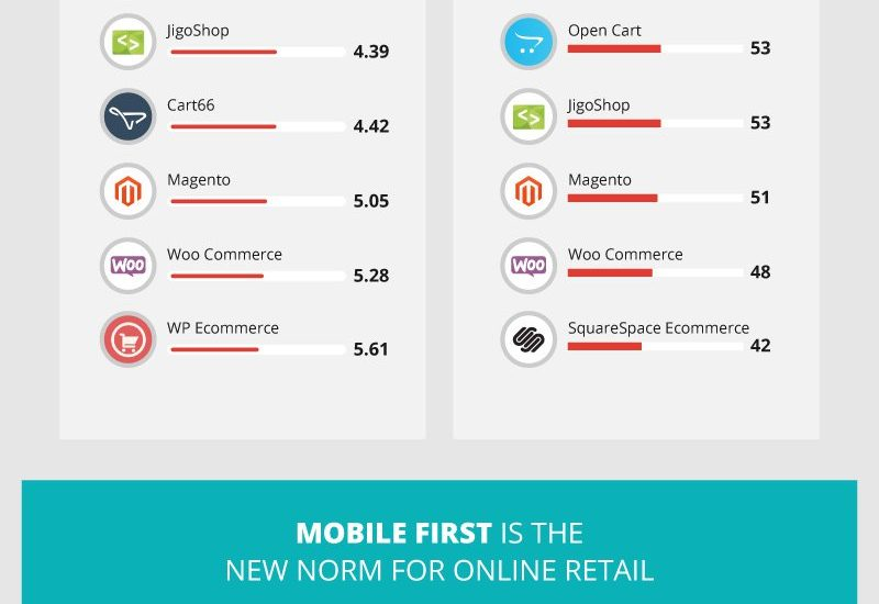 20 Ecommerce tools compared for performance [Infographic]