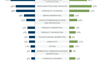 What are the most in demand marketing skills in 2016?