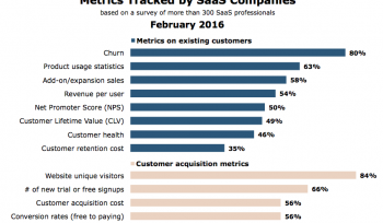 The metrics measured by SaaS businesses [#ChartoftheDay]