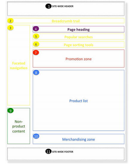 Retail Website Design – The Perfect Product Category Listing Page
