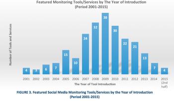 Social media listening tool comparison