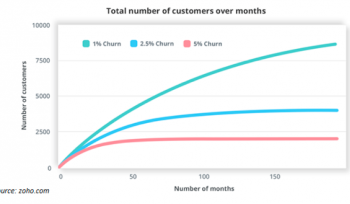 17 unbeatable ideas to reduce churn rate