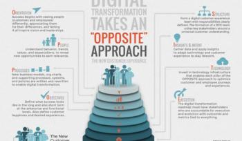 8 Success Factors of Digital Transformation