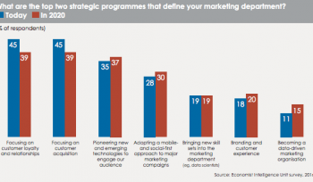 Strategic programs defining marketing departments [#ChartoftheDay]