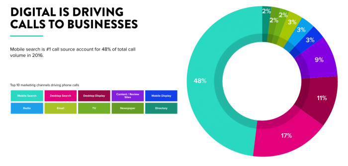Digital is driving calls to businesses [#ChartoftheDay]