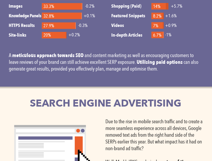 The State of Search Marketing 2016 [Infographic]