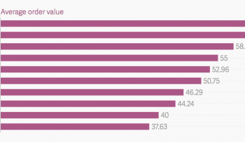 How much social media users spend when shopping online [#ChatoftheDay]