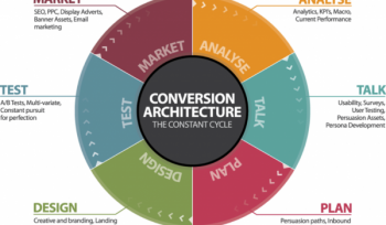 Managing Conversion Rate Optimisation (CRO)