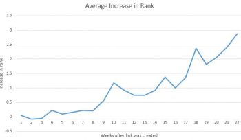 How long does it take for a link to influence rankings? [#ChartoftheDay]