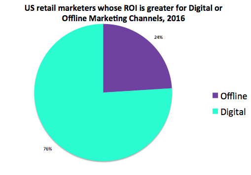 US Retail Marketers report better ROI from digital than offline [#ChartoftheDay]