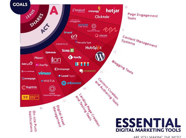 5 Essential content curation tools