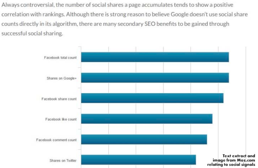 How do social signals impact your search ranking?