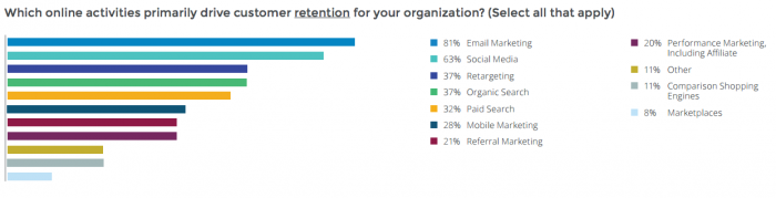 Which online activities primarily drive customer retention for your organization? [#ChartoftheDay]