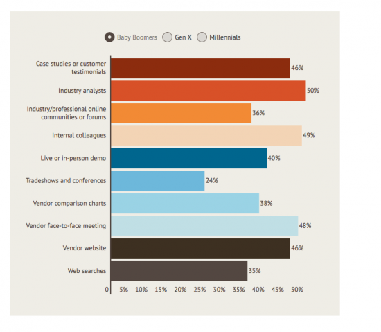 What are the best ways to market to tech buyers? #chartoftheday