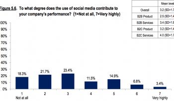 Social is having little impact on companies bottom line [#ChartoftheDay]