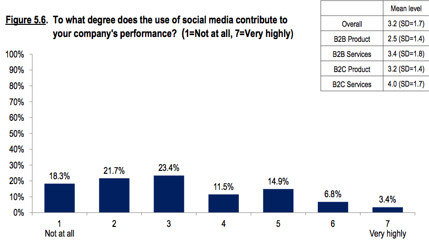Social is having little impact on companies bottom line [#ChartoftheDay]