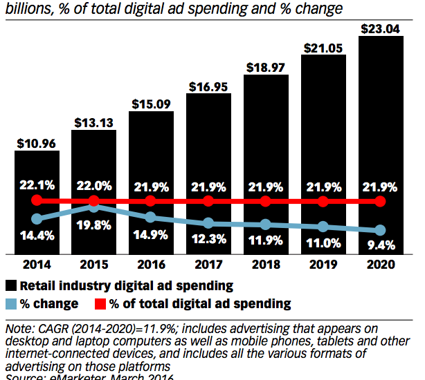2016 US Digital Marketing Budgets: Statistics and Trends