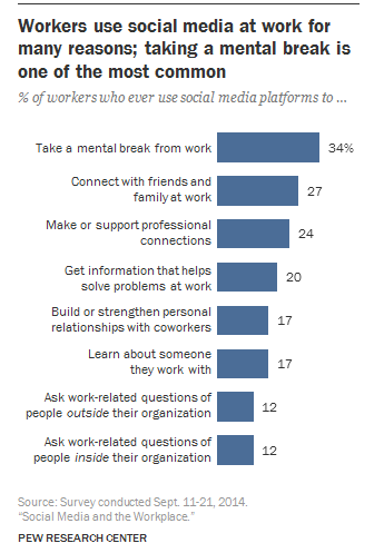 How is social media used at work? [#ChartoftheDay]