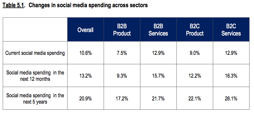 CMOs are upping their spend on social media but not integrating it into their strategy [#ChartoftheDay]