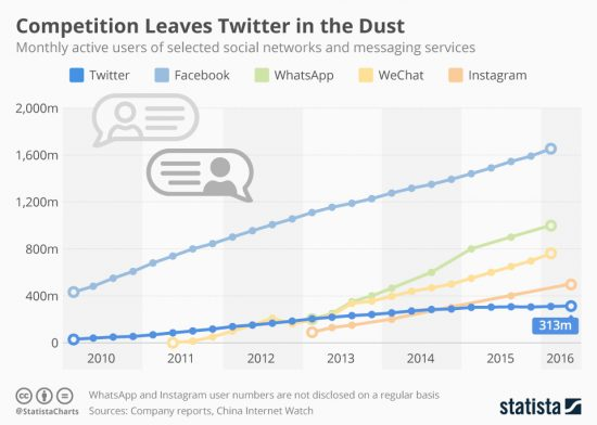 Are users abandoning Twitter? [#Chart of the day]