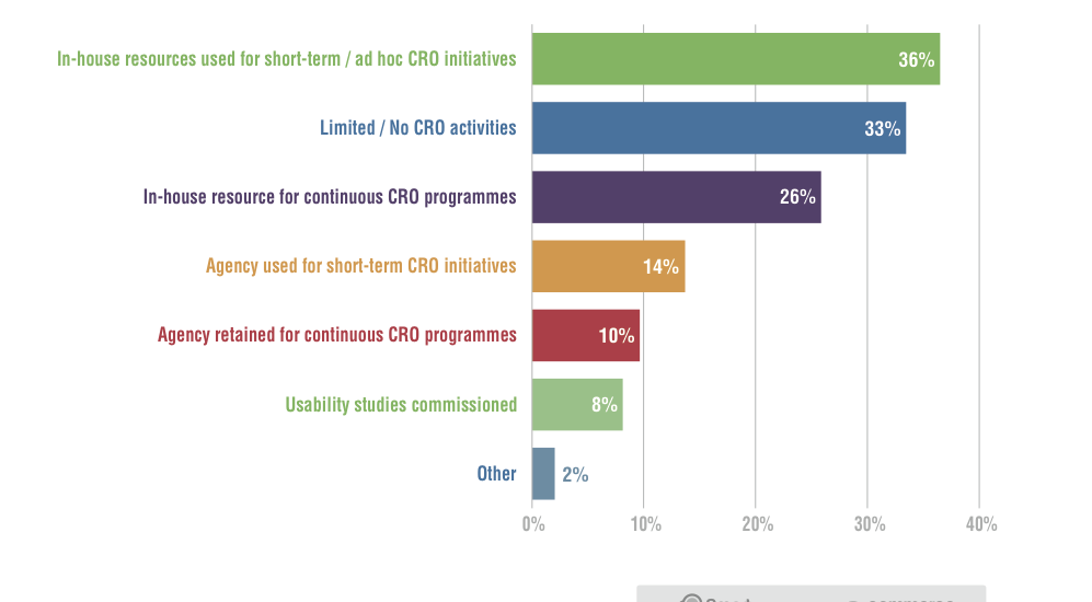 A review of the costs and benefits of more investment in CRO / analytics