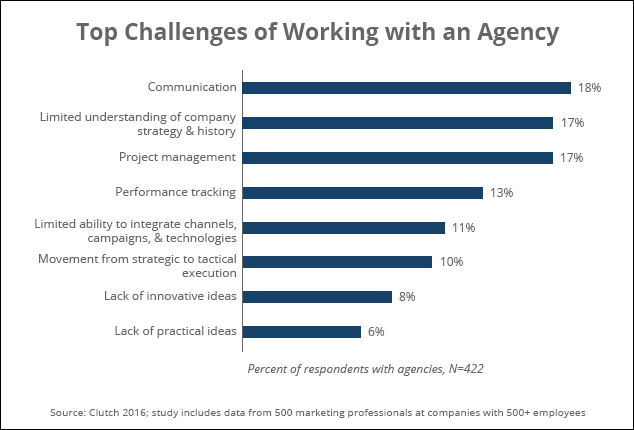Top challenges of working with an agency [#ChartoftheDay]