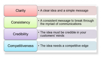 Digital Marketing Models: 4Cs for marketing communications