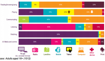 What are the most popular activities on digital devices? [#ChartoftheDay]