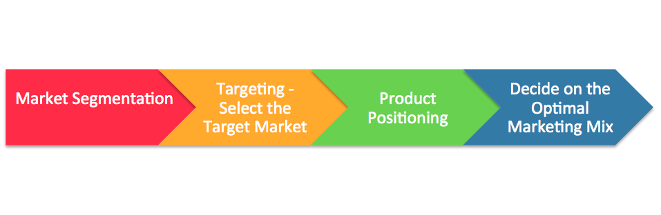 examples of segmentation targeting and positioning of fmcg Segmentation, targeting and positioning eg insurance example these market segments possess different reactions to market products, hence, need to be divided2 into distinct portions in insurance, after segmenting markets, the next step is to choose your targets.