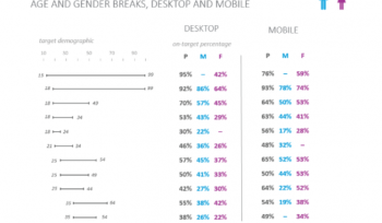 What percentage of targeted ads reach their intended audience?
