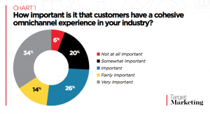 Growing Importance of Omnichannel Marketing