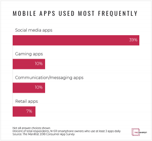 Which apps do people use the most?